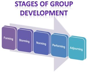Stages of Group-Development